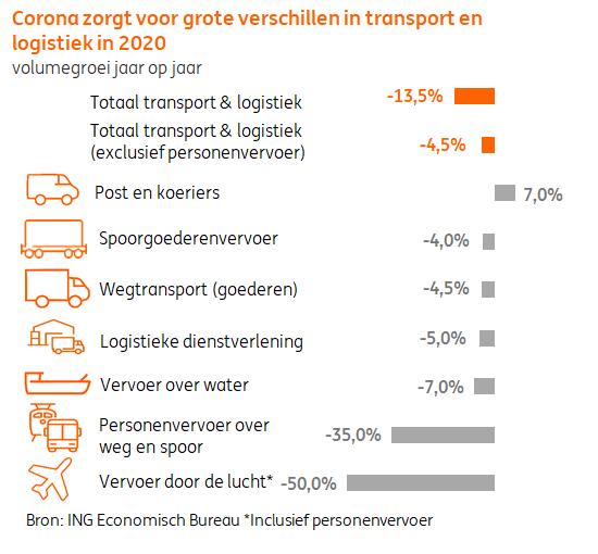 goederenvervoer